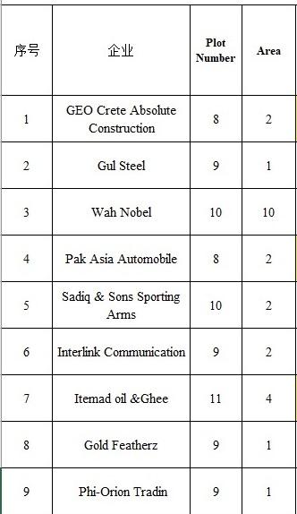 Land awarded to nine more firms in Rashakai SEZ